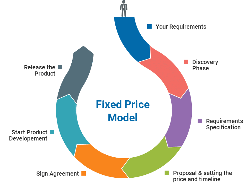 Fixed-price model image