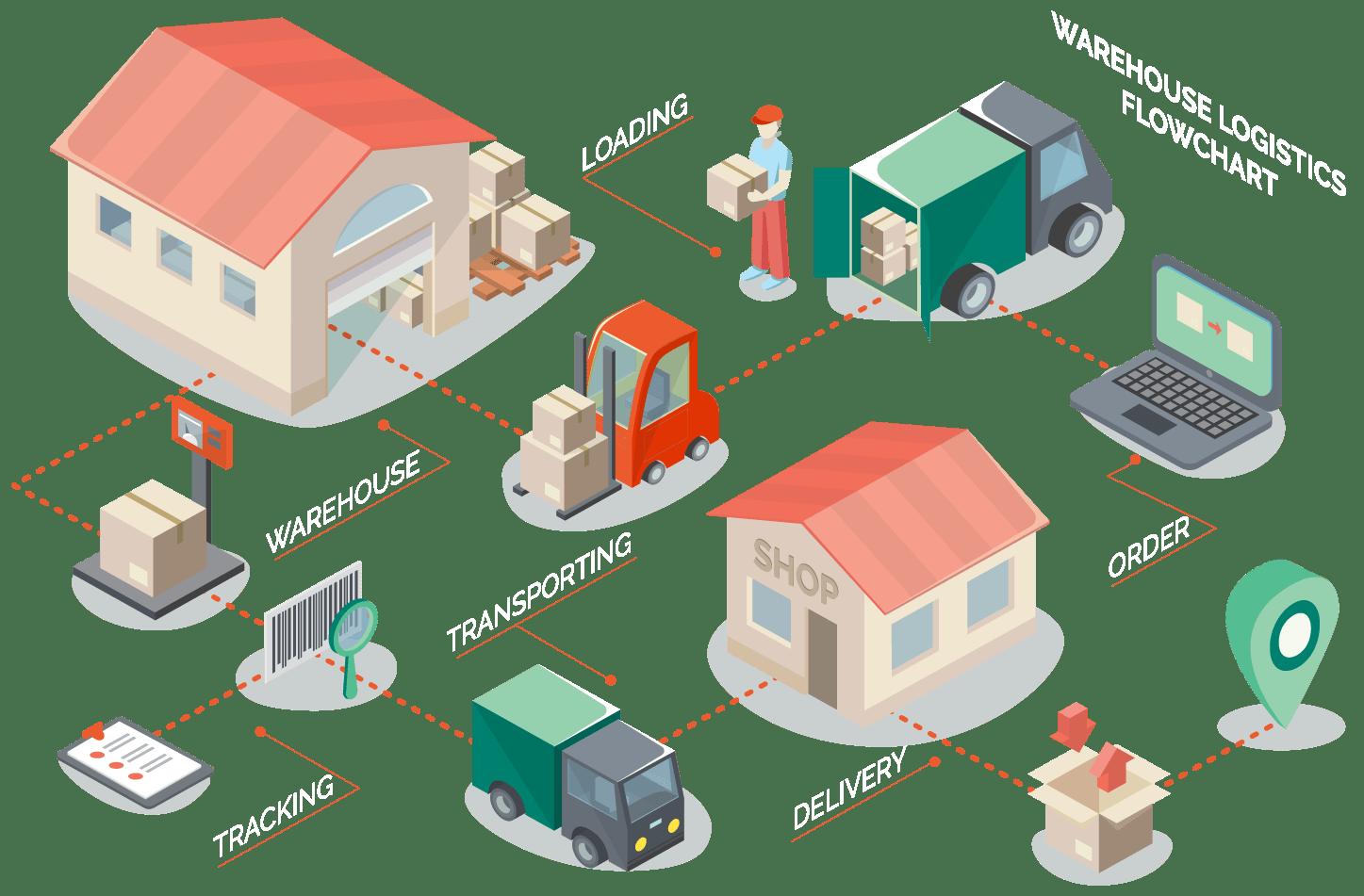 warehouse management system banner image