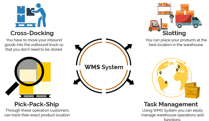 How can Warehouse Management help your industry? image