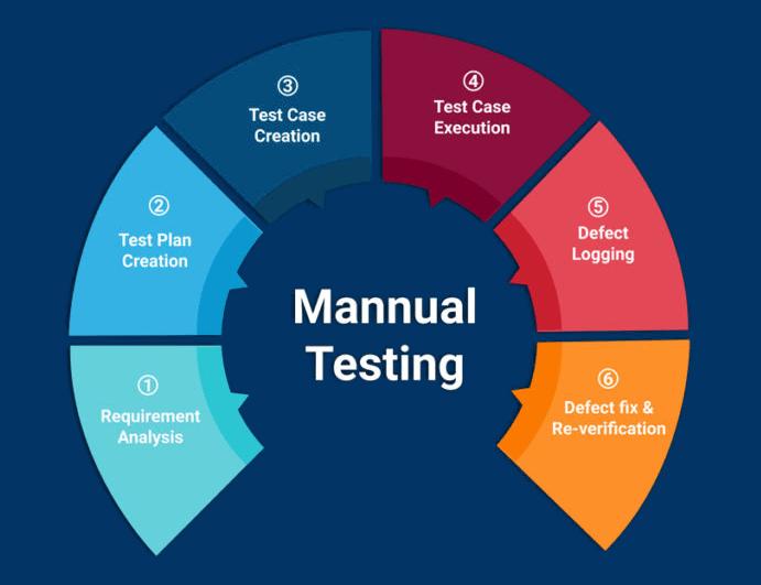 manual testing img